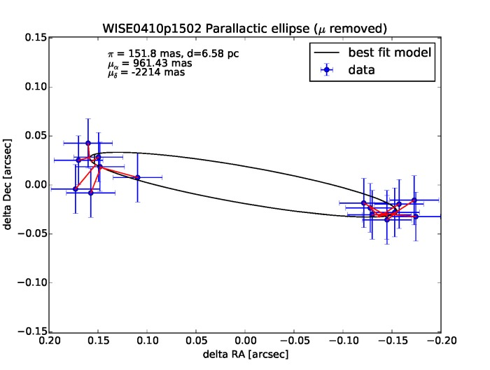 WISE0410+1502 parallactic ellipse